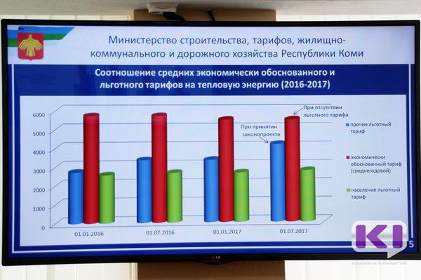 Росткоммунальныхтарифов для предприятий Коми на 25% сделает их льготниками
