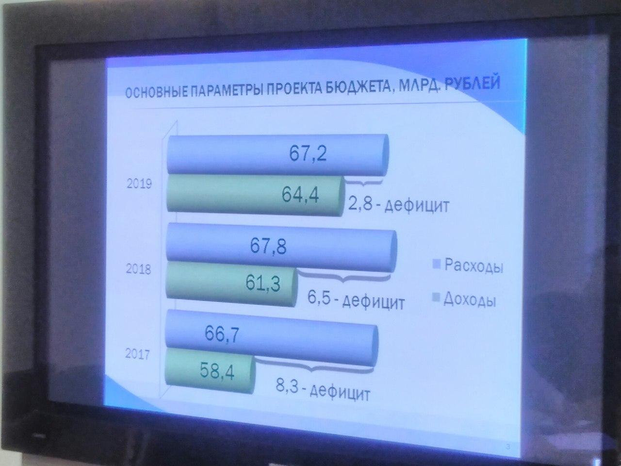 Львиная доля  бюджета Коми в 2017 году по-прежнему будет направлена на социалку