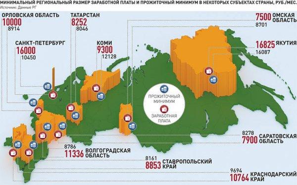 величина мрот в 2017 году по регионам