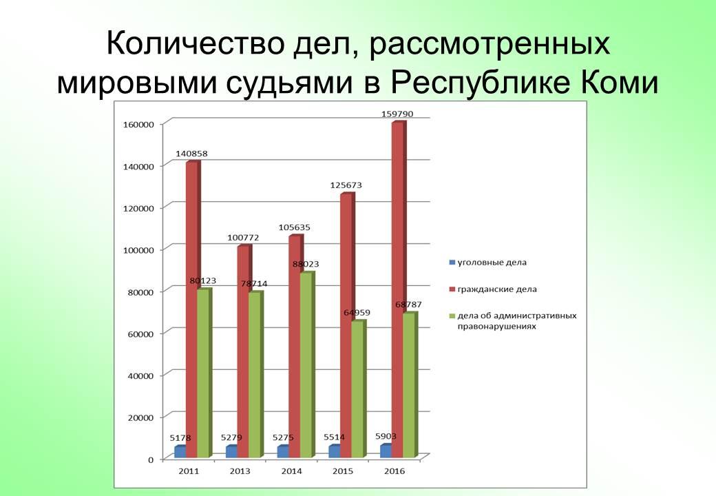 Коми оказалась на шестом месте в России по загруженности делами мировых судей