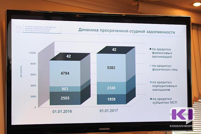 В Коми просроченная ссудная задолженность предприятий и граждан возросла на 1,4 миллиарда рублей