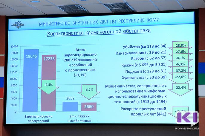 Число преступлений в Коми продолжает снижаться