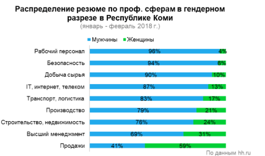Саратовские мужчины думают о заработной плате в 30 000 руб.