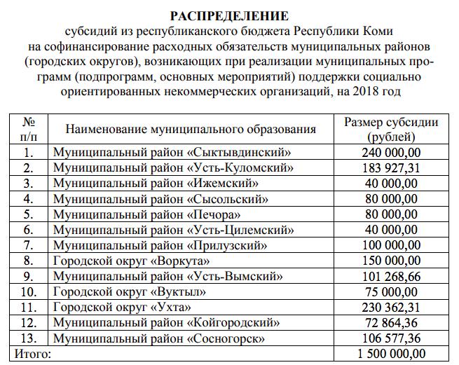 некоммерческие организации республики коми