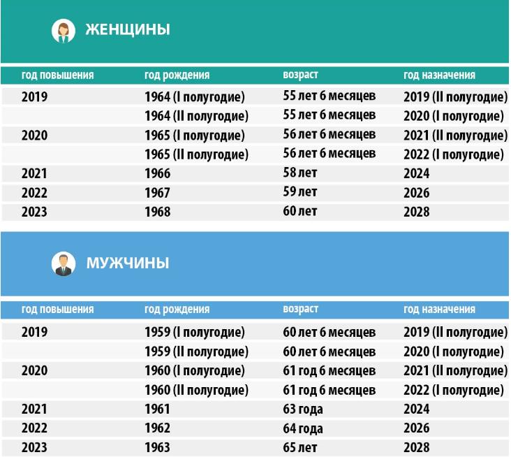Предпенсионный возраст в республике коми у женщин минимальная пенсия в 2006 году