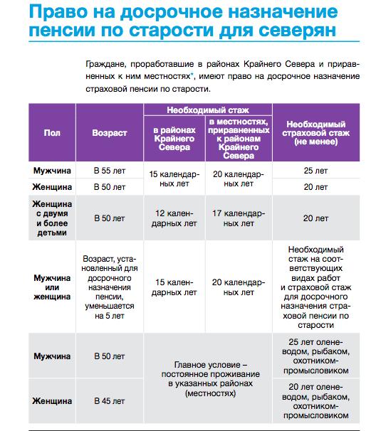 Гражданке росссии войдет ли стаж работы в украине российский
