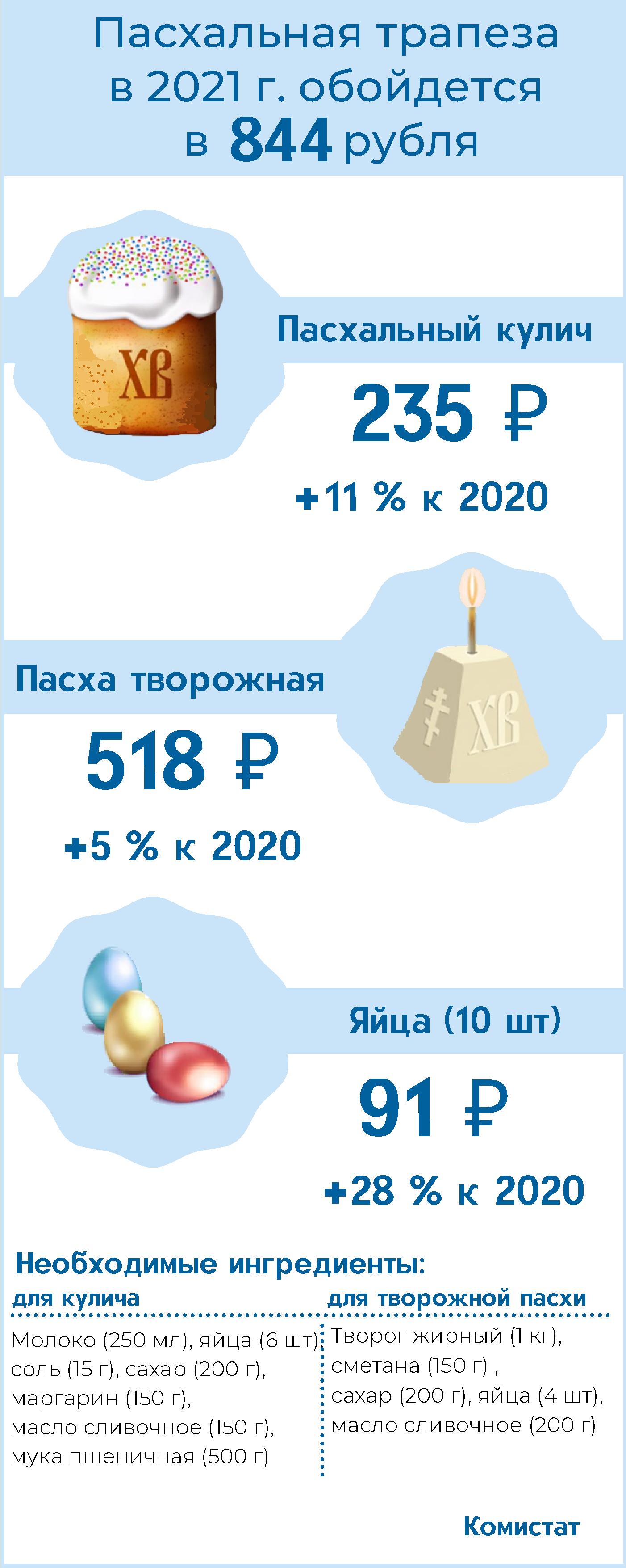 Infografika-Pasha.png